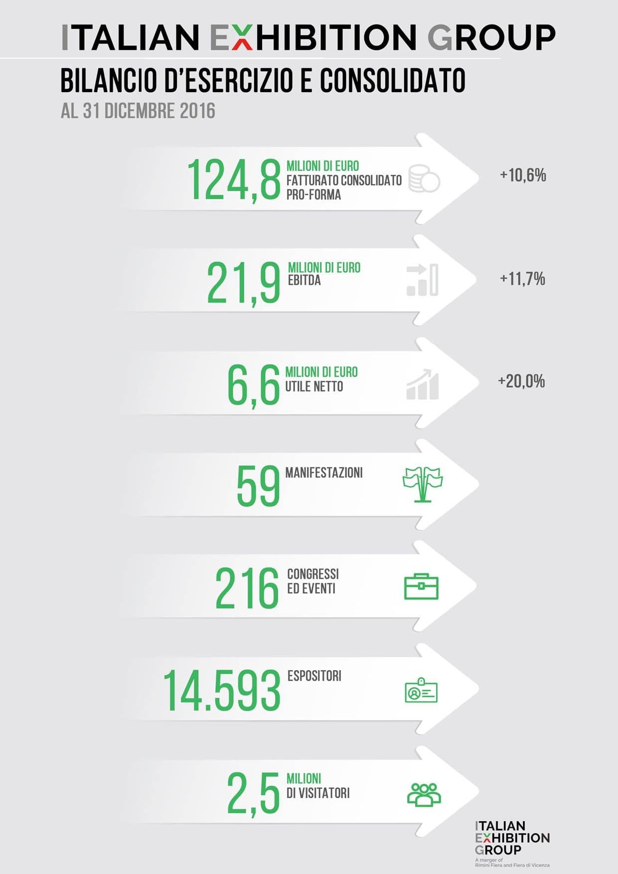 IEG_BILANCIO16_infografica